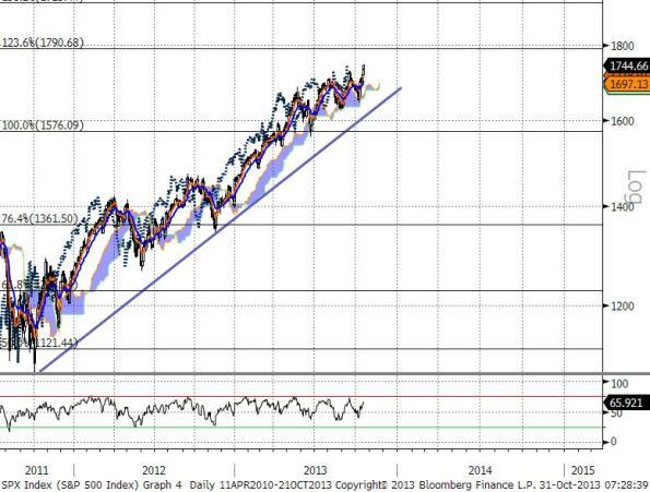 S&P 21-10-13